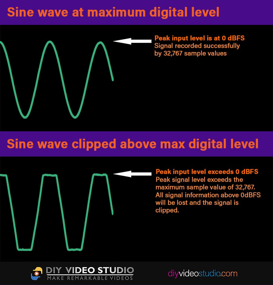 What an audio sine ave looks like if clipped