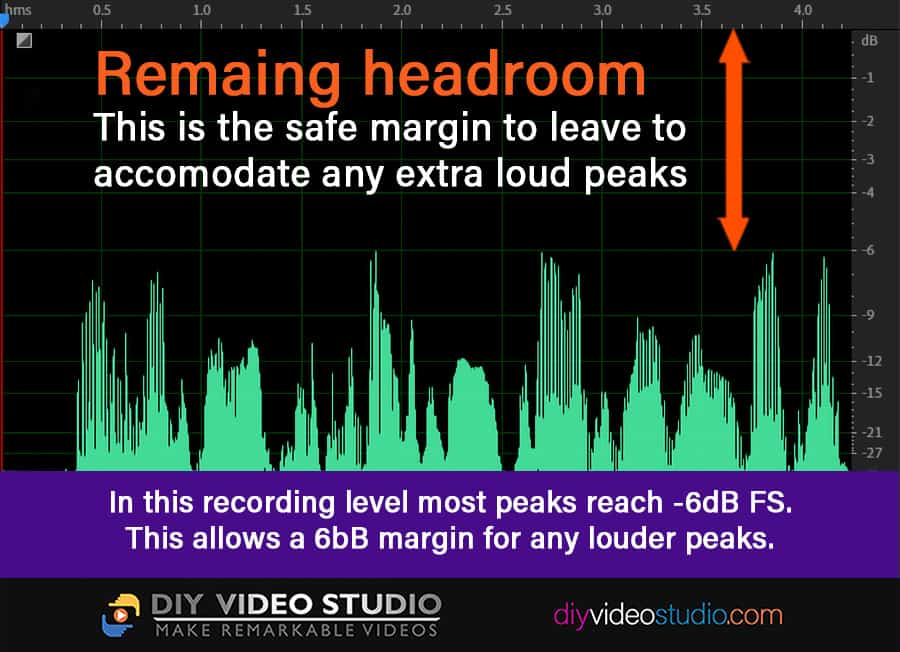 Leave sufficient headroom, to allow for extra loud peaks, without clipping