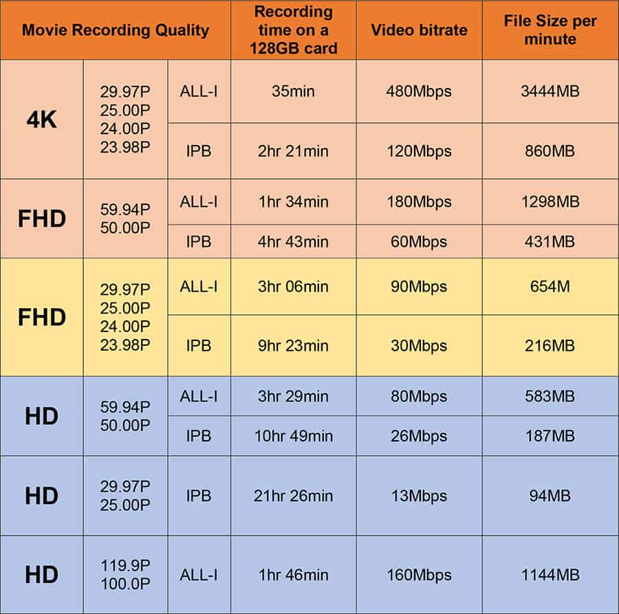 Canon EOS R video specs - A table showing typical recording times on a 128GB card, the video bitrates and file sizes