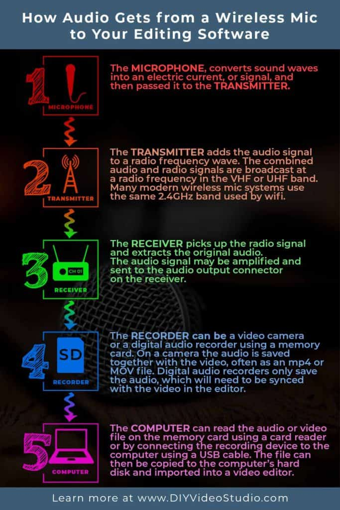 How do you get the audio from a wireless mic to your editing software - infographic