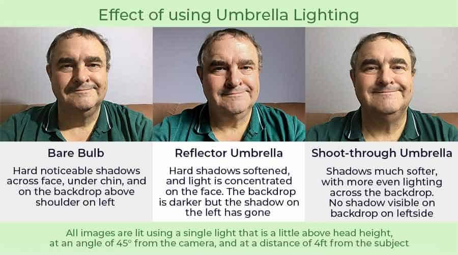 Demonstrating the effect of using Umbrella lighting
