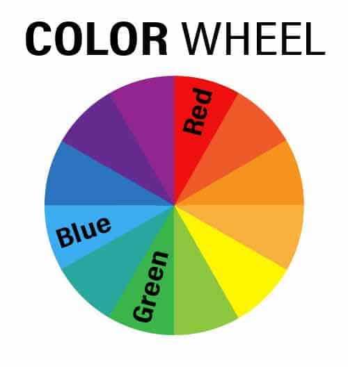 Color wheel showing red and green are opposite colors