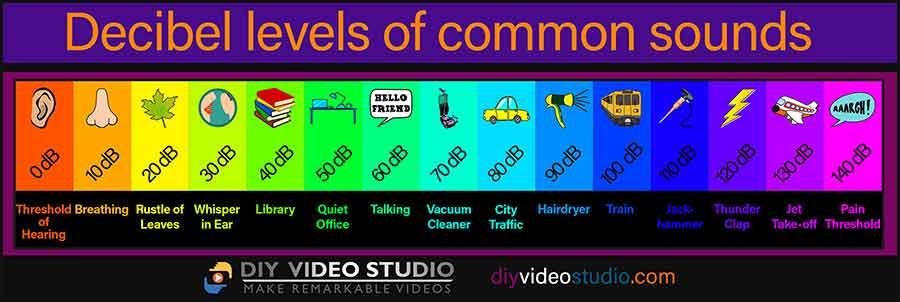 decibel levels of common sounds