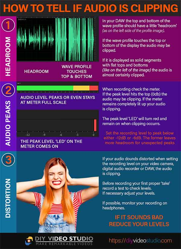 How to tell if audio is clipping infographic